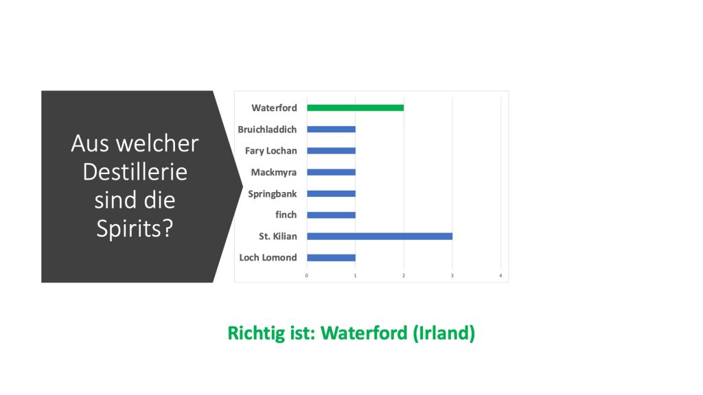 Richtig ist Waterford Single Farm